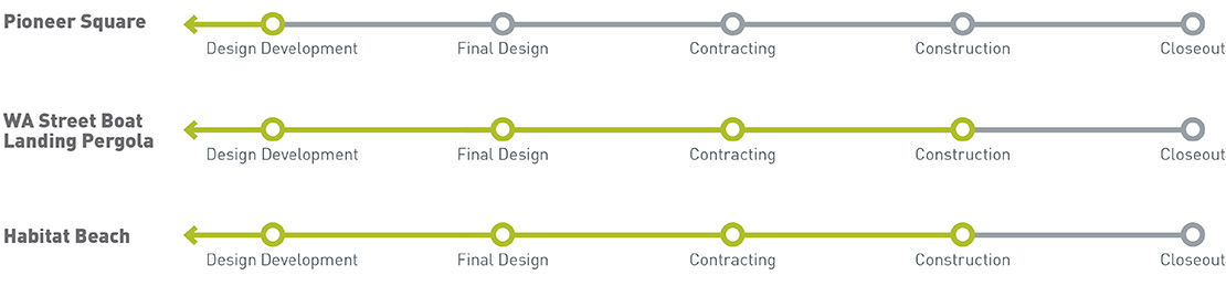 Graphic showing timelines for each of the three projects highlighted on this page. Pioneer Square streets is in design development, while the Washington Street Boat Landing Pergola and Habitat Beach are in construction