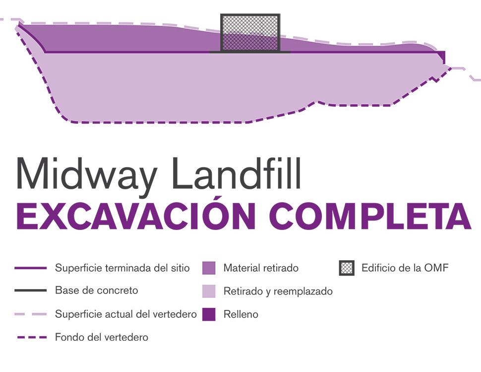 Ilustración gráfica del método de construcción con excavación completa de Midway Landfill