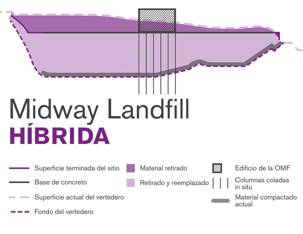 Ilustración gráfica del método de construcción híbrido de Midway Landfill