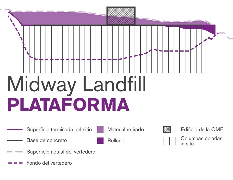 Ilustración gráfica del método de construcción de plataforma de Midway Landfill