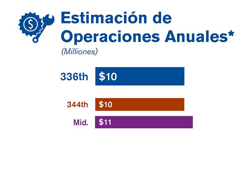 Gráfica que compara la estimación de las operaciones anuales de cada una de las tres alternativas estudiadas en el borrador de la EIS.