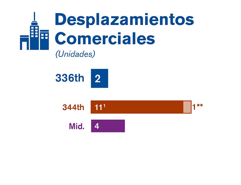 Gráfica que compara los desplazamientos de negocios de cada una de las alternativas estudiadas en el borrador de la EIS.