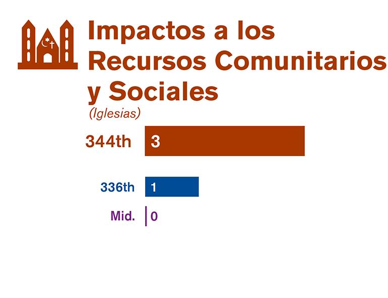 Gráfica que compara los impactos en la comunidad y en los recursos sociales de cada una de las tres alternativas estudiadas en el borrador de la EIS.