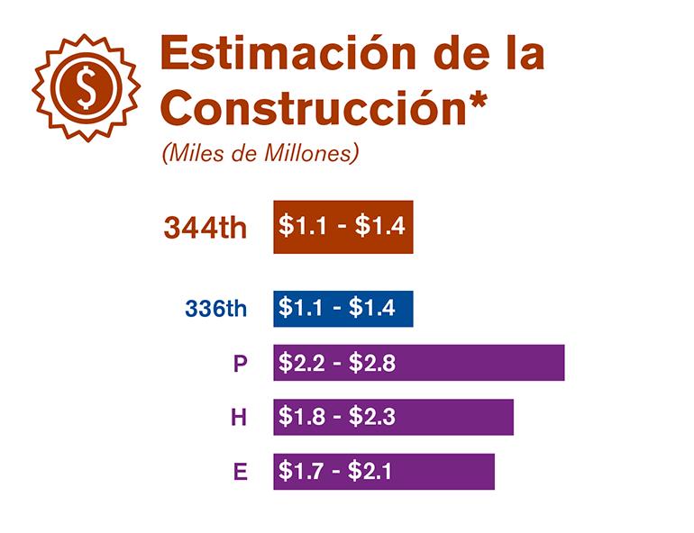 Gráfica que compara la estimación inicial de la construcción de cada una de las tres alternativas de sitios estudiadas en el borrador de la EIS.