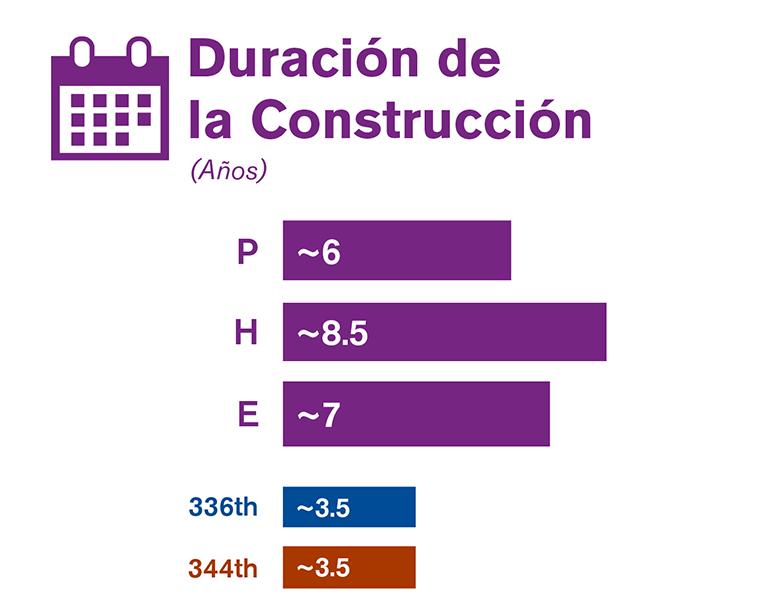 Gráfica que compara la duración de la construcción de cada una de las tres alternativas estudiadas en el borrador de la EIS.