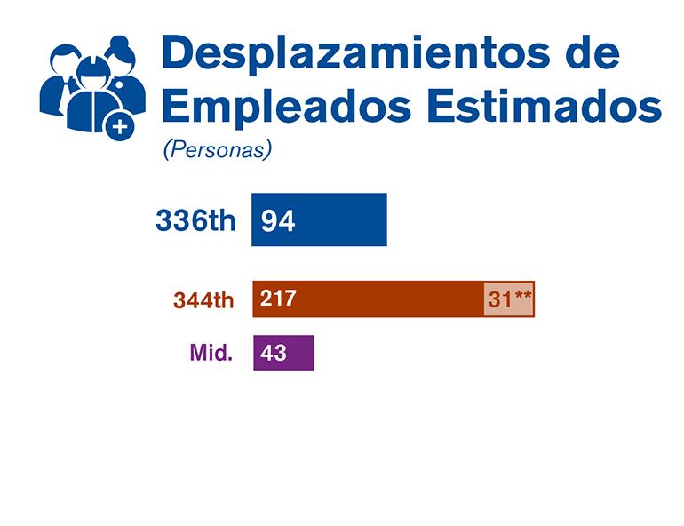 Gráfica que compara los desplazamientos de empleados de cada una de las tres alternativas estudiadas en el borrador de la EIS.