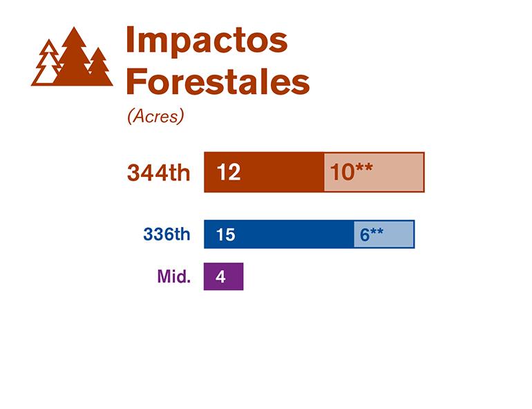 Gráfica que compara los impactos forestales de cada una de las tres alternativas estudiadas en el borrador de la EIS.