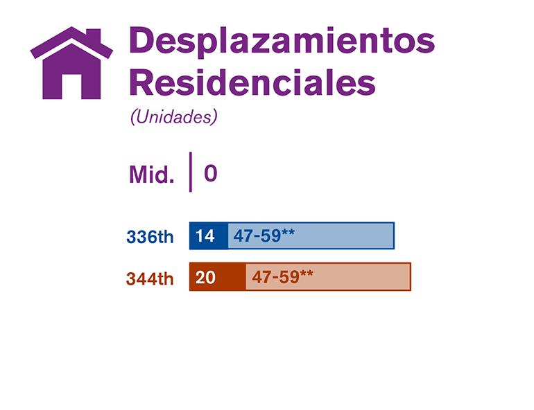 En la gráfica se comparan los desplazamientos residenciales de cada una de las tres alternativas estudiadas en el borrador de la EIS.