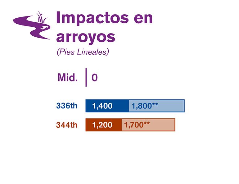 Gráfica que compara los impactos en los arroyos de cada una de las tres alternativas estudiadas en el borrador de la EIS.