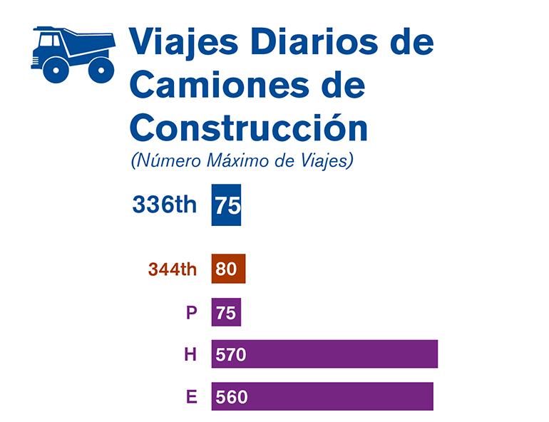 Gráfica que compara el número máximo de viajes diarios de los camiones de construcción de cada una de las tres alternativas estudiadas en el borrador de la EIS.