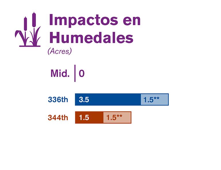 Gráfica que compara los impactos en los humedales de cada una de las tres alternativas estudiadas en el borrador de la EIS.